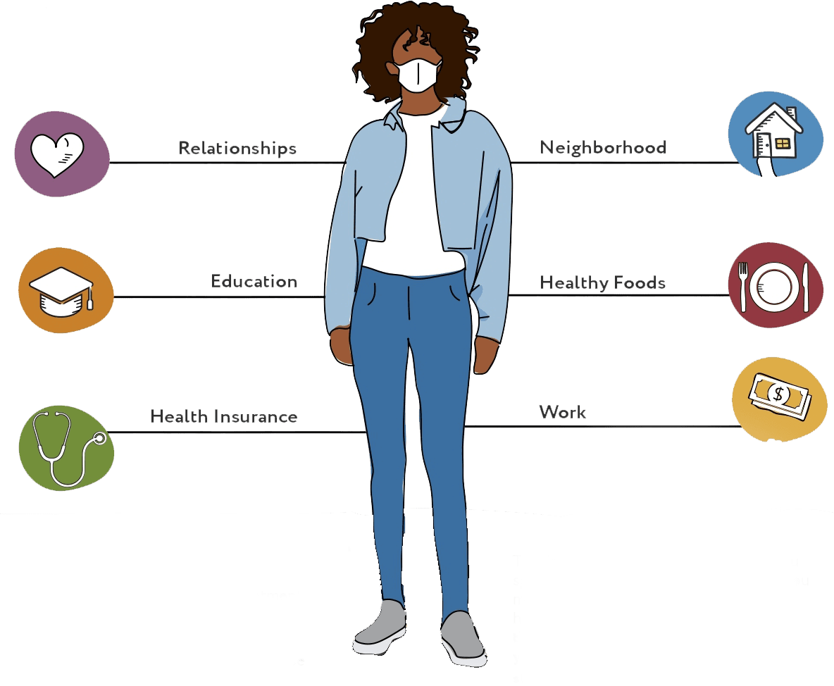 Graphic of a black woman standing while there are lines that point to her that say: relationships, neighborhood, education, healthy foods, health insurance, work. These are all factors that impact health.
