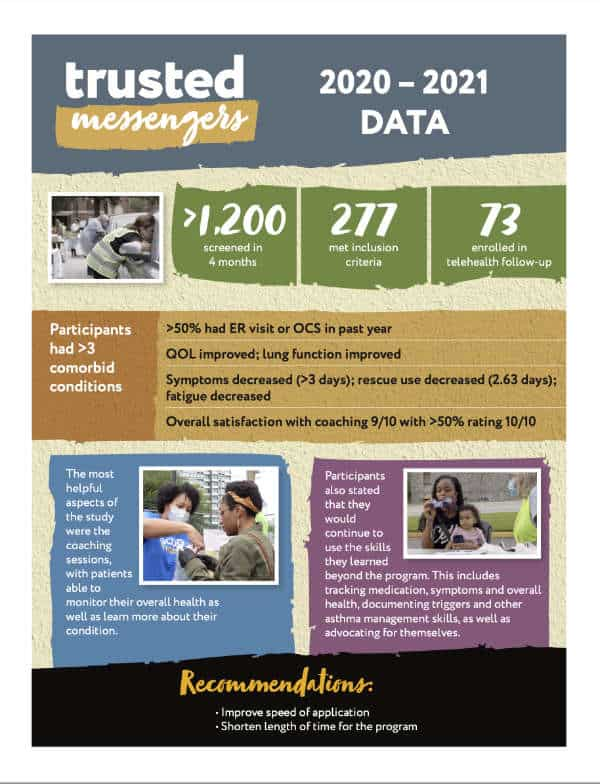 Thumbnail image of the 2020-202data at a glance for Trusted Messengers. It links to the PDF download.